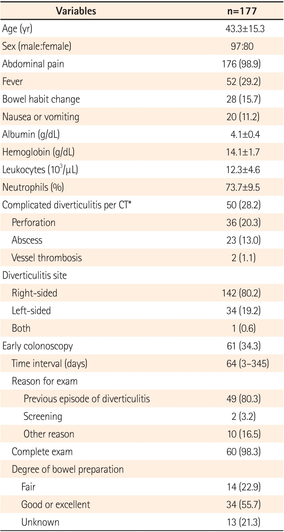 Is Colonoscopy Necessary After Computed Tomography Diagnosis Of Acute Diverticulitis
