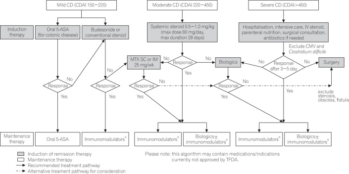 Management of Crohn's disease in Taiwan: consensus guideline