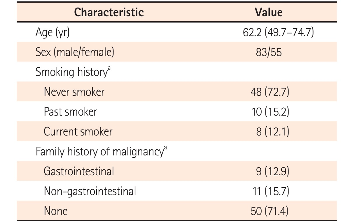 Clinical outcomes of surveillance colonoscopy for patients with